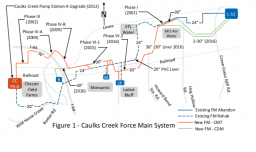 Caulks Creek Pump Station and Force Main Modeling
